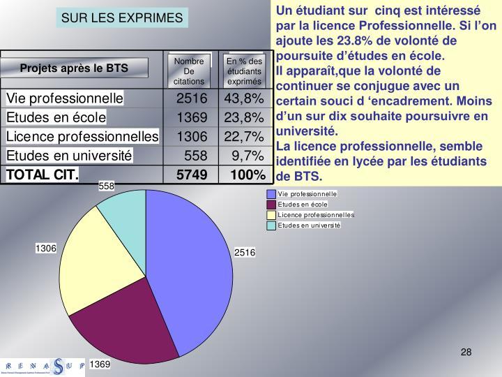 Un étudiant sur  cinq est intéressé par la licence Professionnelle. Si l'on ajoute les 23.8% de volonté de poursuite d'études en école.