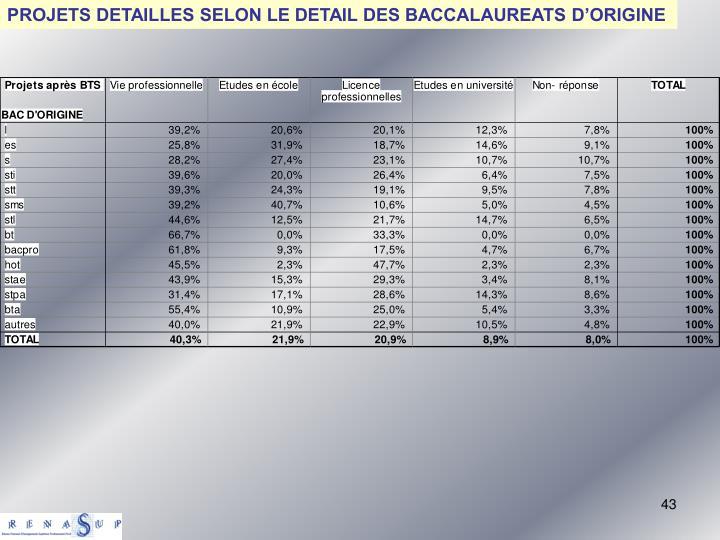 PROJETS DETAILLES SELON LE DETAIL DES BACCALAUREATS D'ORIGINE
