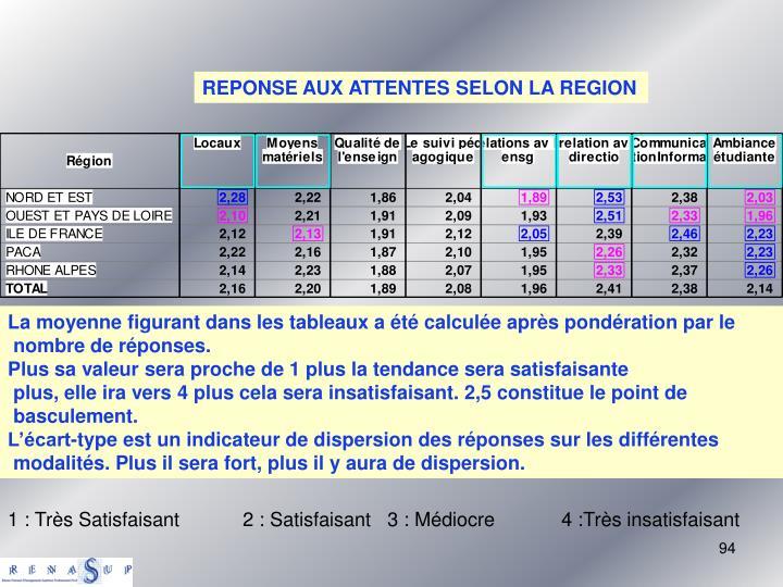 REPONSE AUX ATTENTES SELON LA REGION