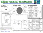 baseline functional block diagram