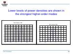lower levels of power densities are shown in the strongest higher order modes