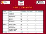 part 2 tube wells