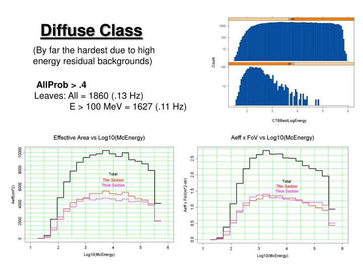 Diffuse Class