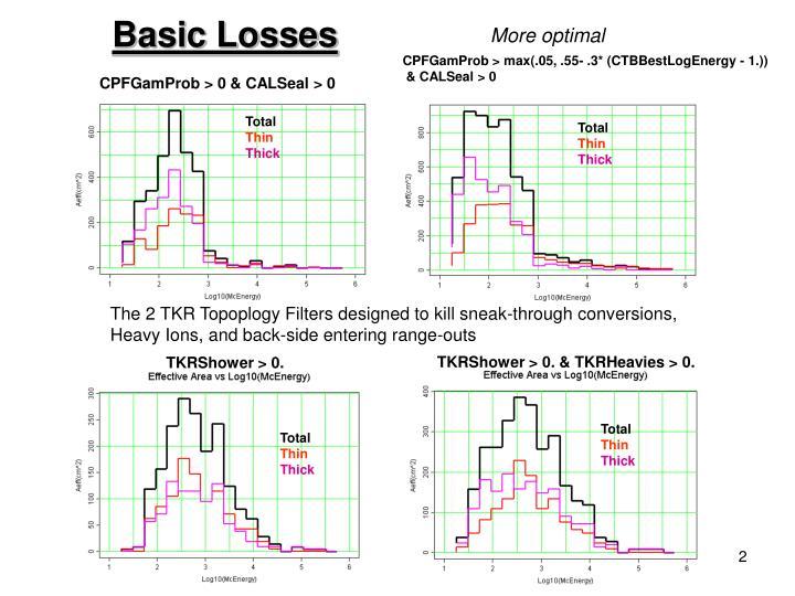 Basic Losses