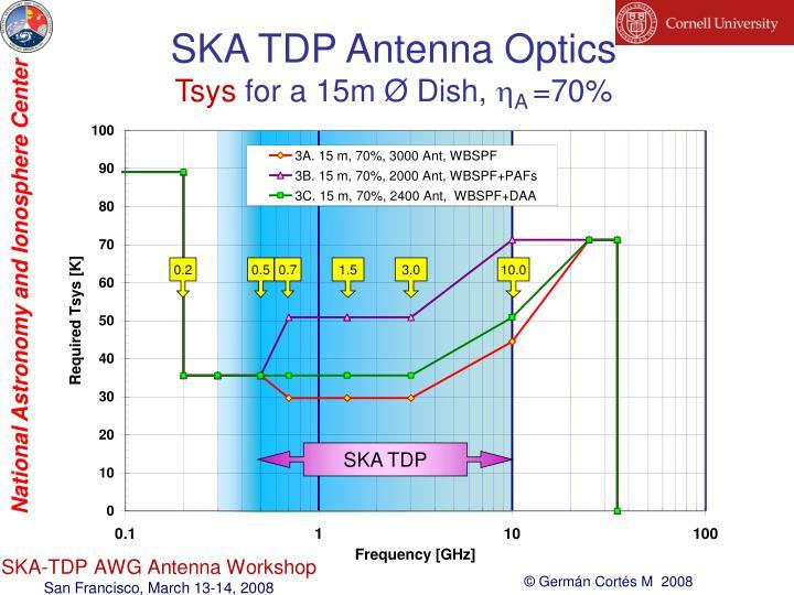 SKA TDP Antenna Optics