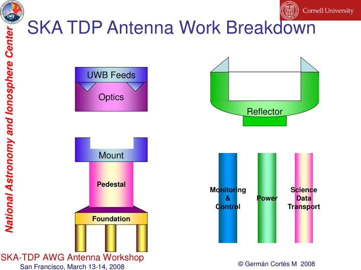 SKA TDP Antenna Work Breakdown