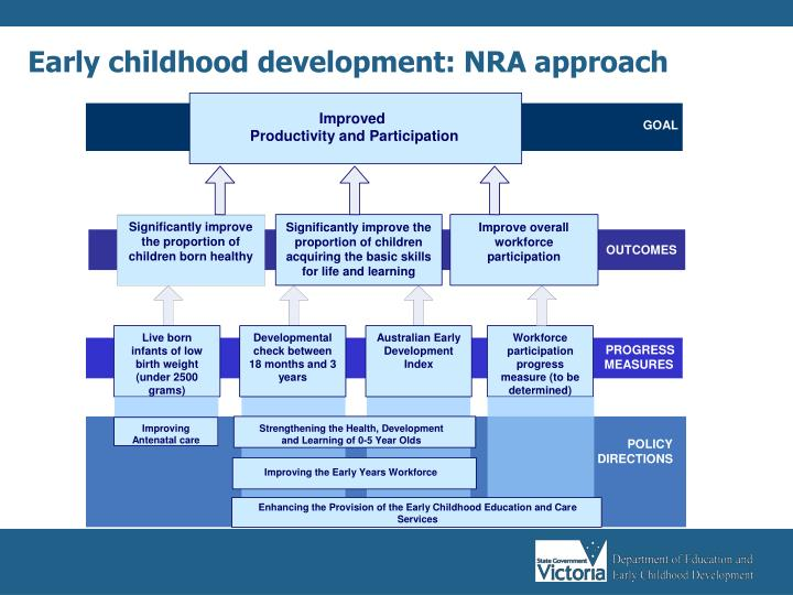 Early childhood development: NRA approach