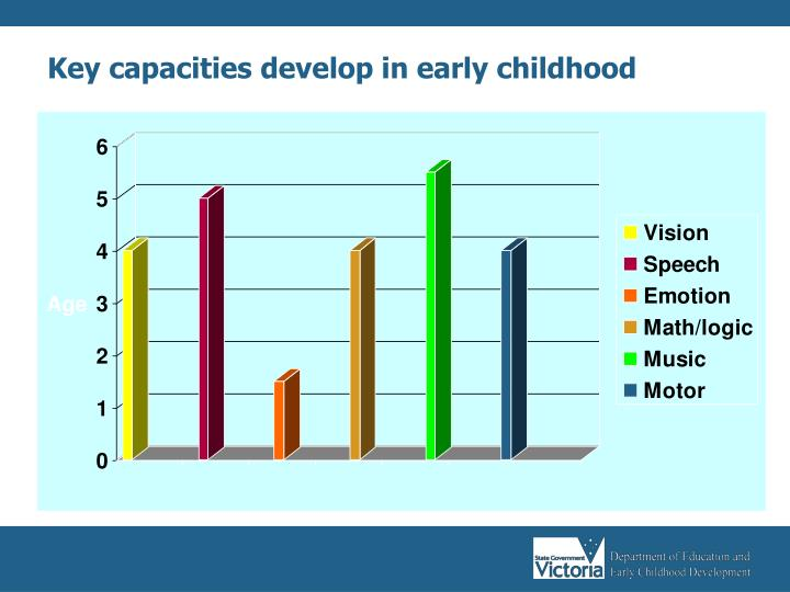 Key capacities develop in early childhood