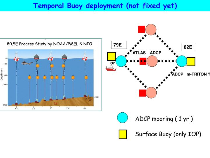 Temporal Buoy deployment (not fixed yet)