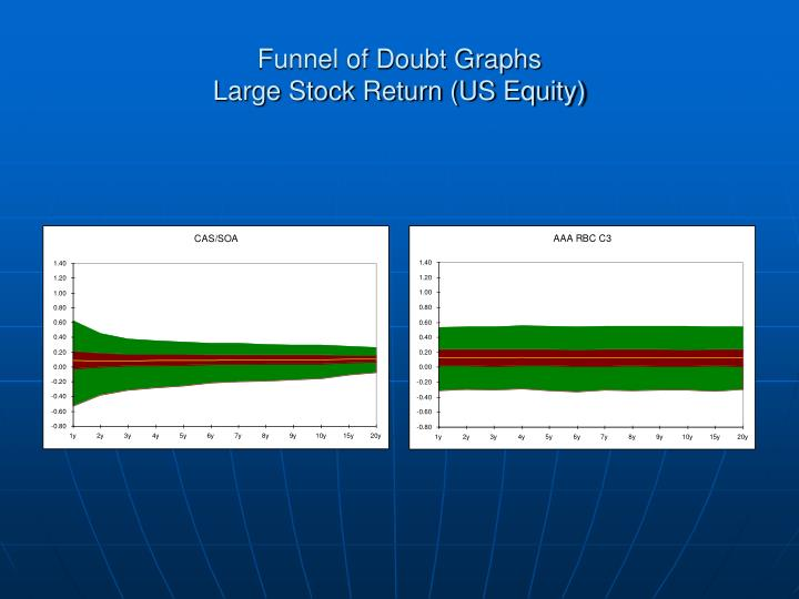 Funnel of Doubt Graphs