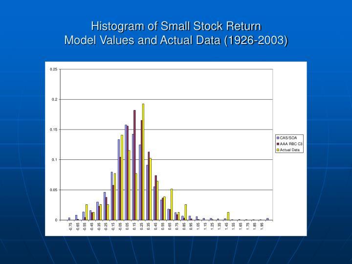 Histogram of Small Stock Return