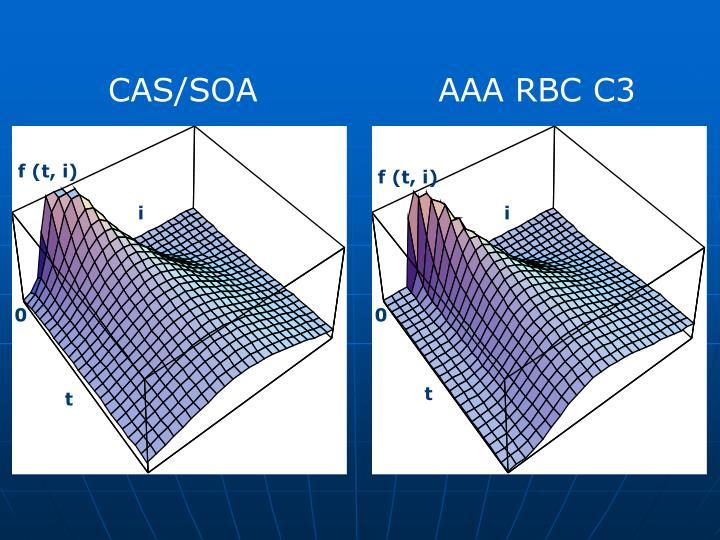 CAS/SOA