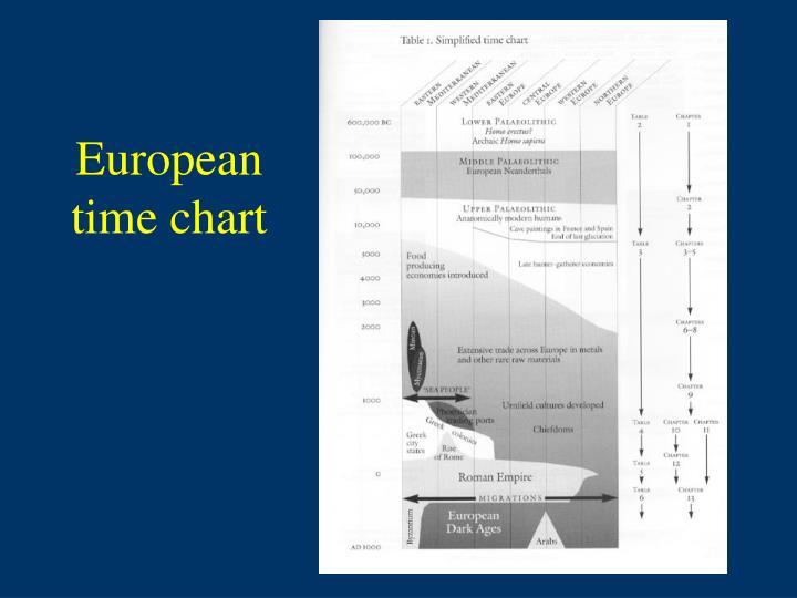 European time chart