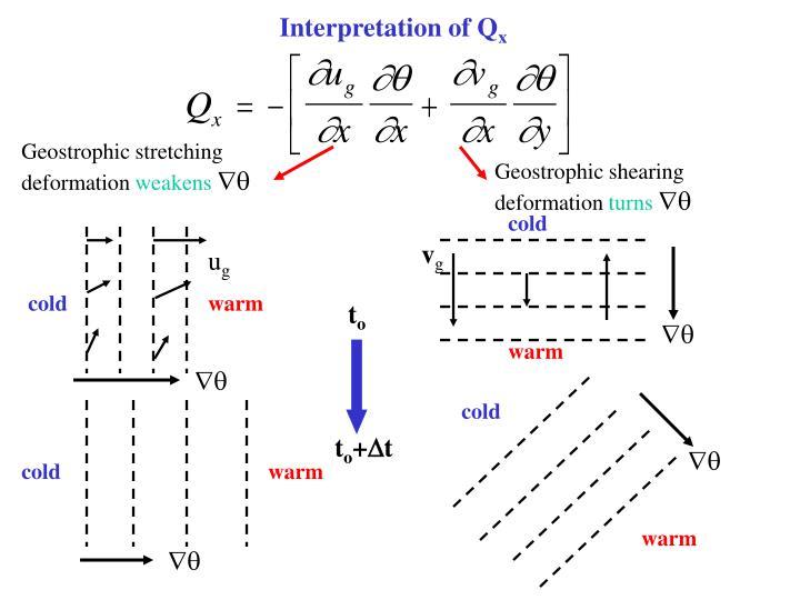Interpretation of Q