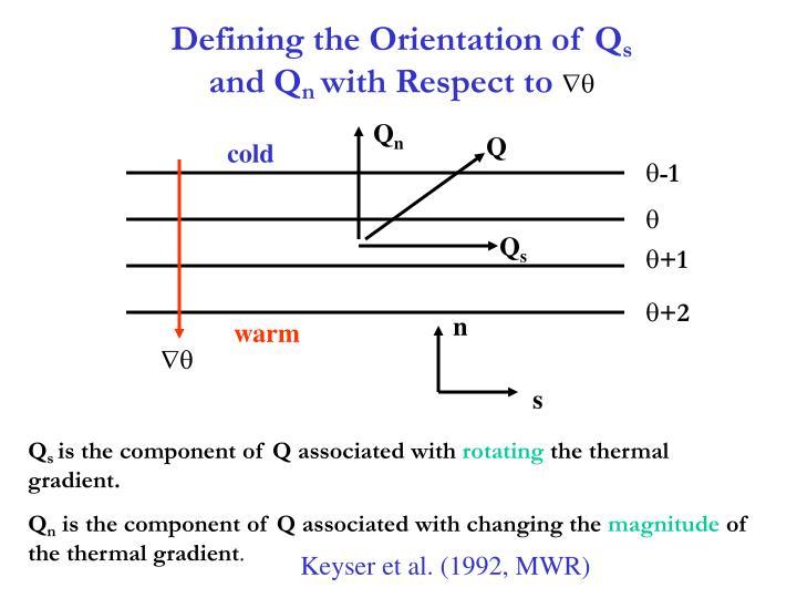 Defining the Orientation of Q