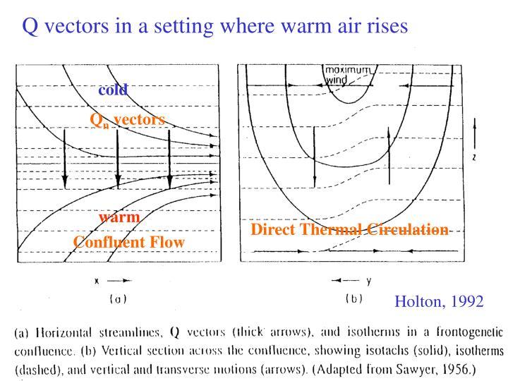 Q vectors in a setting where warm air rises