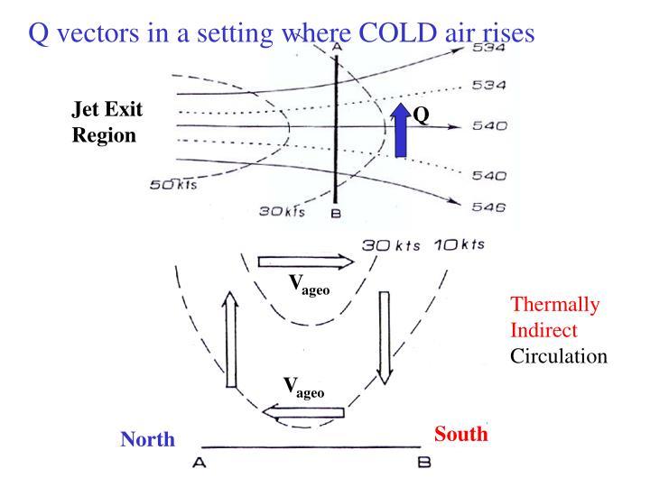 Q vectors in a setting where COLD air rises