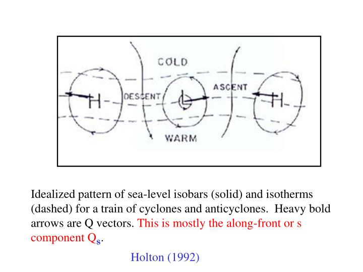 Idealized pattern of sea-level isobars (solid) and isotherms (dashed) for a train of cyclones and anticyclones.  Heavy bold arrows are Q vectors.