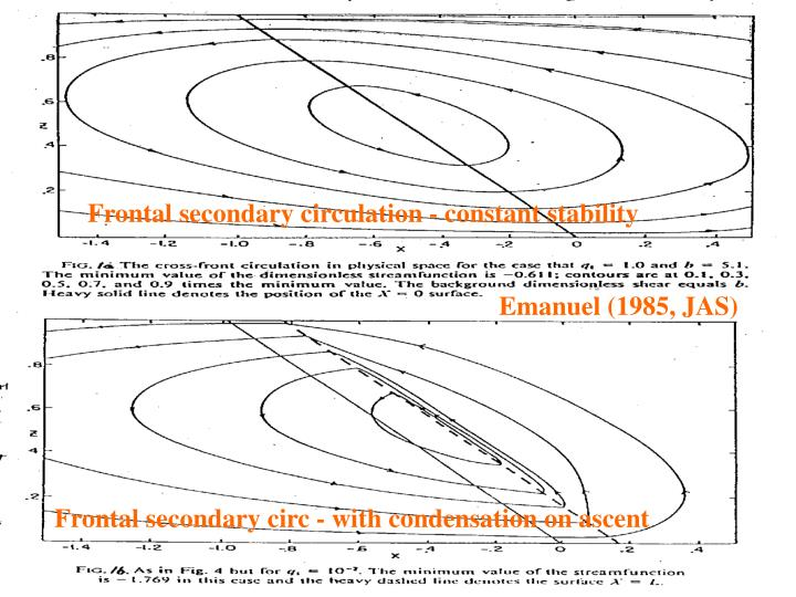 Frontal secondary circulation - constant stability