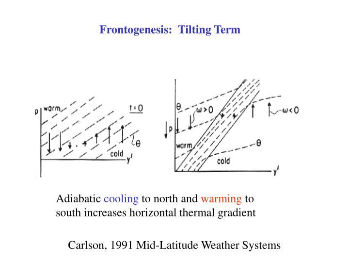 Frontogenesis:  Tilting Term