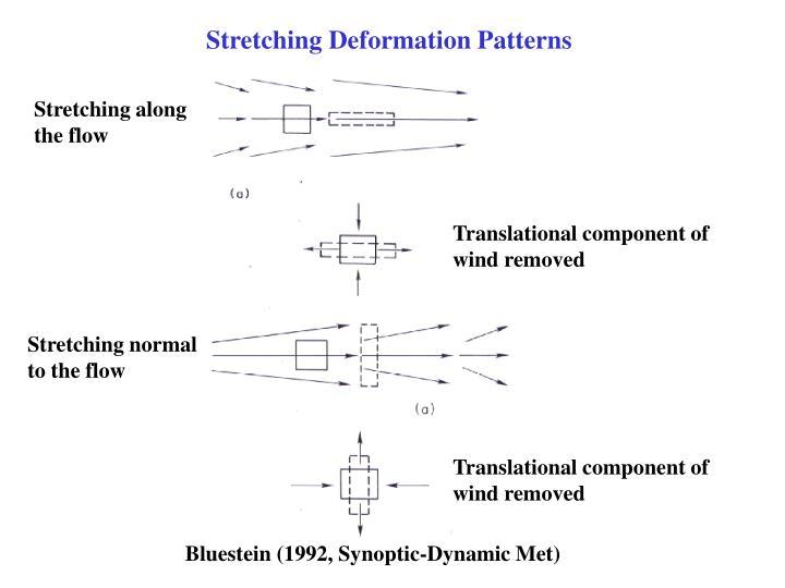 Stretching Deformation Patterns