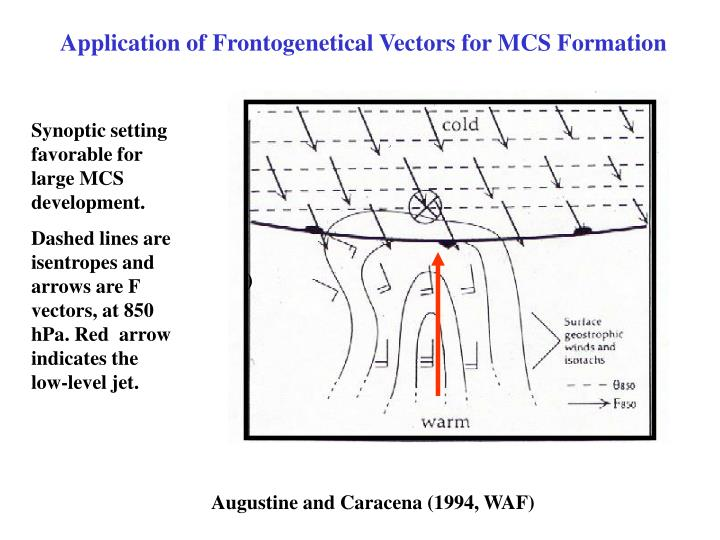 Application of Frontogenetical Vectors for MCS Formation