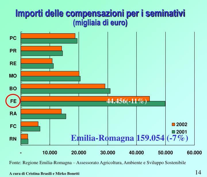 Importi delle compensazioni per i seminativi