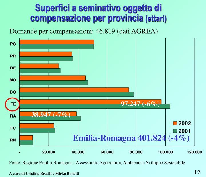 Domande per compensazioni: 46.819 (dati AGREA)