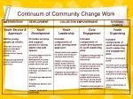 continuum of community change work