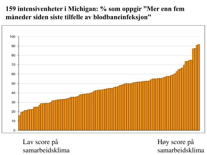 """159 intensivenheter i Michigan: % som oppgir """"Mer enn fem måneder siden siste tilfelle av blodbaneinfeksjon"""""""