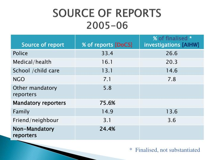 SOURCE OF REPORTS