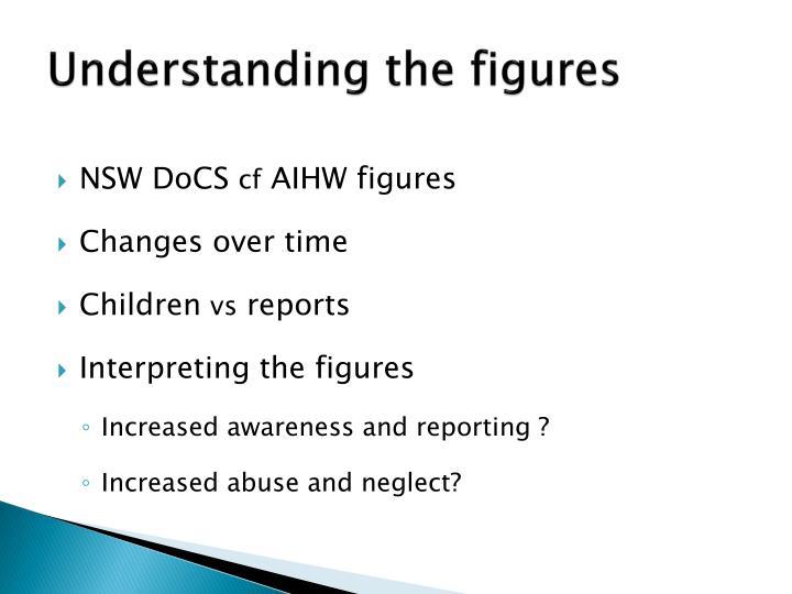 Understanding the figures