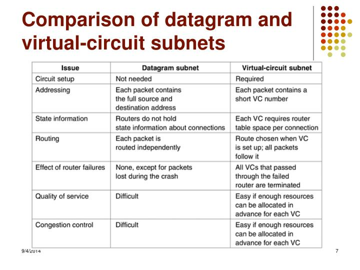 Comparison of datagram and virtual-circuit subnets