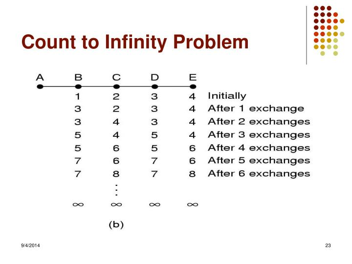 Count to Infinity Problem
