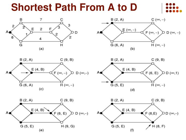 Shortest Path From A to D
