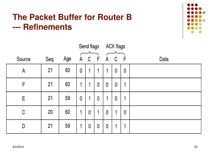 The Packet Buffer for Router B
