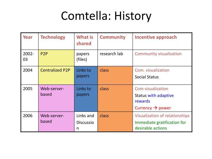 Comtella: History