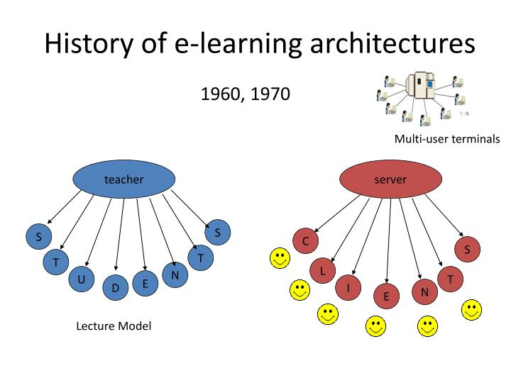 History of e-learning architectures