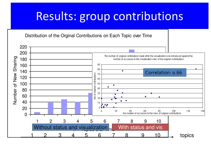 Results: group contributions