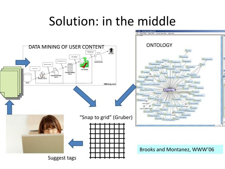 Solution: in the middle