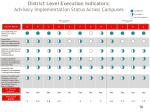 district level execution indicators advisory implementation status across campuses