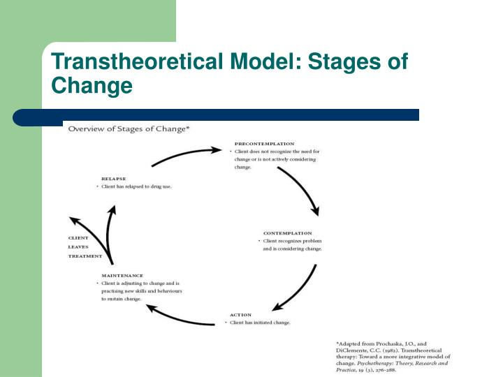 Transtheoretical Model: Stages of Change