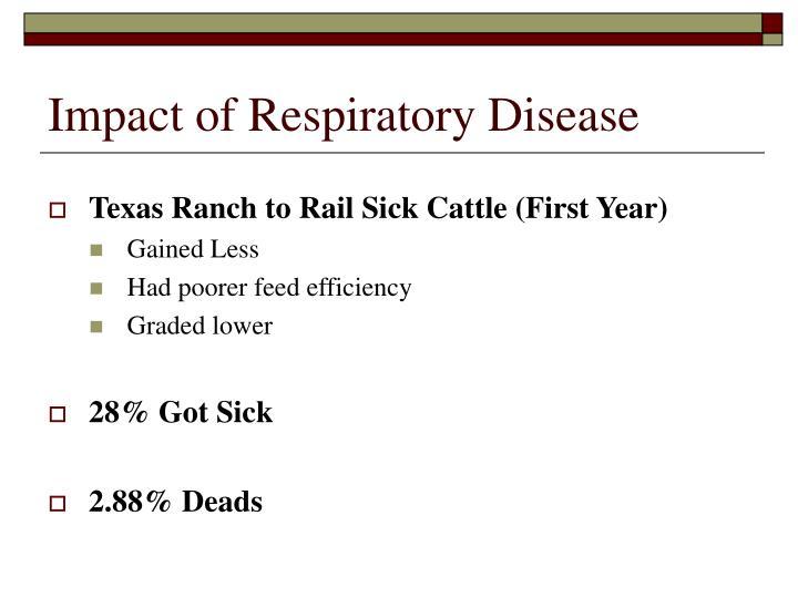 Impact of Respiratory Disease
