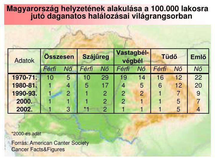 Magyarország helyzetének alakulása a 100.000 lakosra jutó daganatos halálozásai világrangsorban
