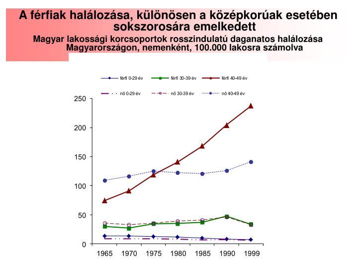 A férfiak halálozása, különösen a középkorúak esetében sokszorosára emelkedett