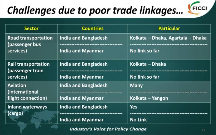Challenges due to poor trade linkages…