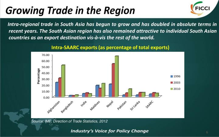 Growing Trade in the Region