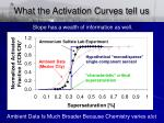 what the activation curves tell us1
