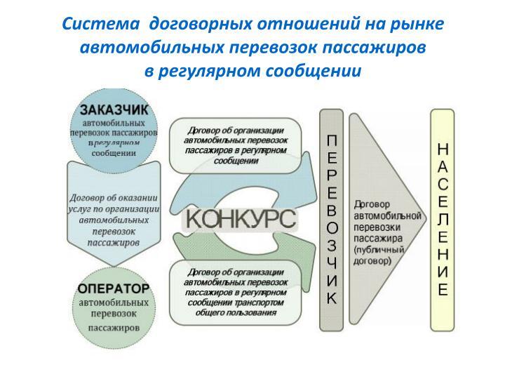 Система  договорных отношений на рынке автомобильных перевозок пассажиров