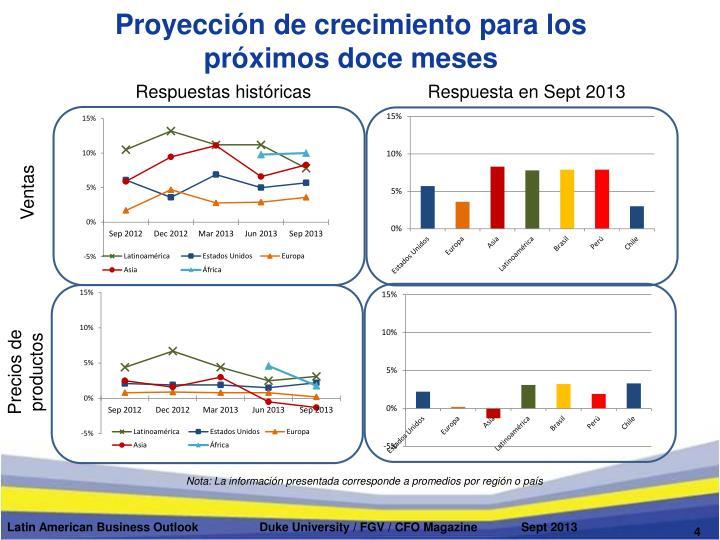 Proyección de crecimiento para los próximos doce meses
